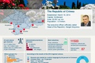 Crimea: facts & figures